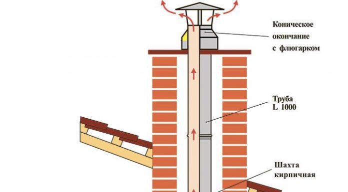 Устройство одноконтурного воздуховода