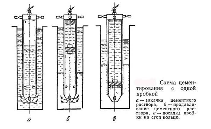 Цементирование скважины на воду