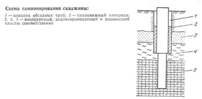 Схема тампонирования