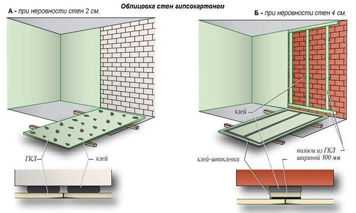 Способы выравния стен ГКЛ